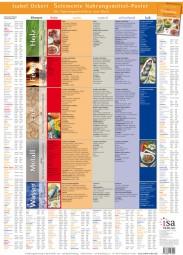 Das 5 Elemente Nahrungsmittel Poster
